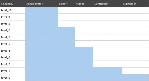 В чем разница между автором, редактором, подписчиком, участником или распределение ролей в WordPress