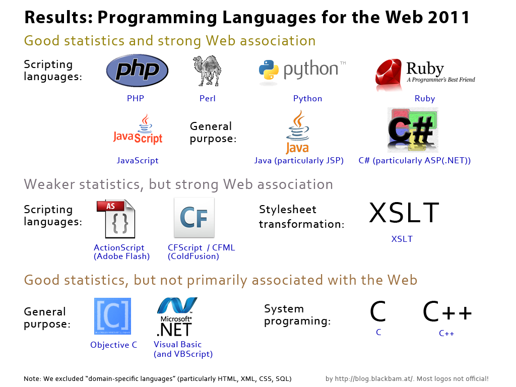 "compare how language is used to As a programmer, it's important to compare java with other  python is a  powerful easy-to-use scripting language that excels as a ""glue""."